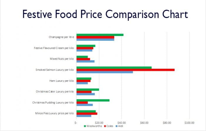 Is Aldi Cheaper For Your Christmas Shopping Price Comparison Bar Chart