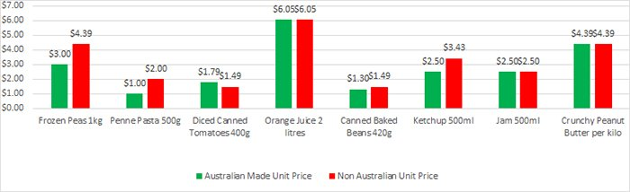 Is shopping for Australian Aussie products more expensive comparing graph